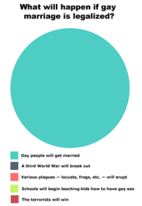 Venn Diagram: If Gay Marriage Were Legalized
